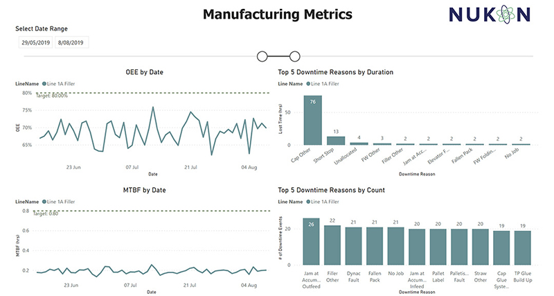 Data-visibility-manufacturing