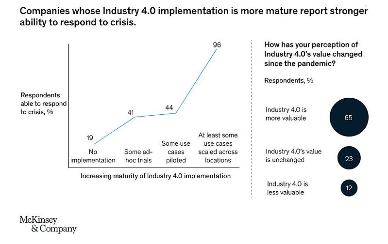 Industry-4-manufacturing-crisis-response